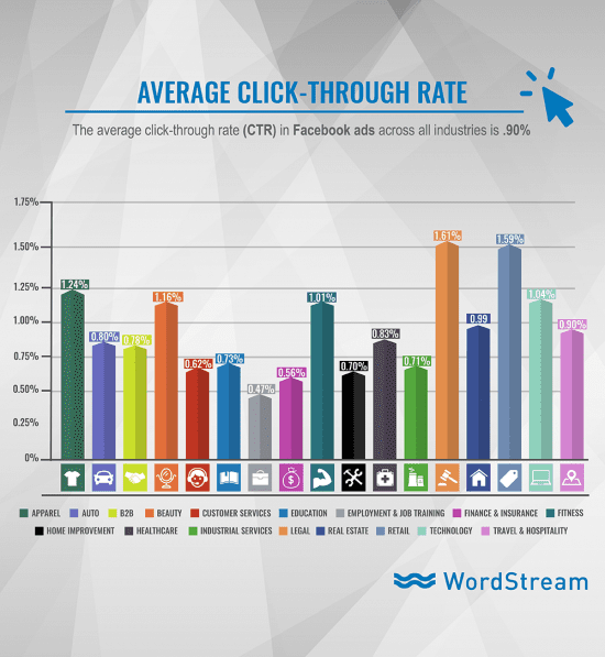 Average display advertising clickthrough rates | Smart Insights