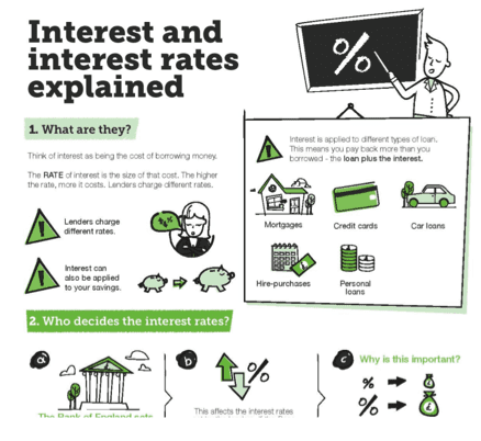 Infographic content marketing for interest rates