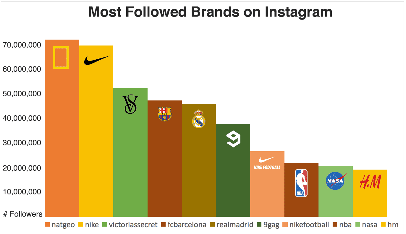Instagram Most Followers