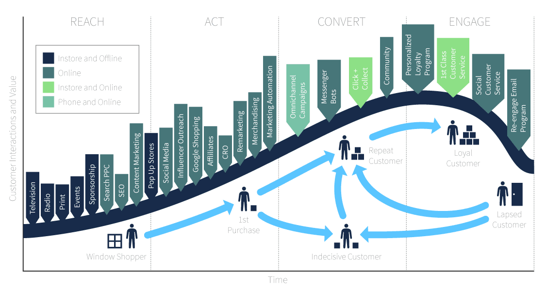 integrated marketing customer lifecycle diagram