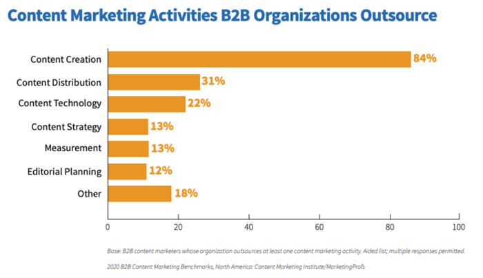 Content marketing activities outsourced by B2B companies
