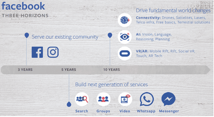 Facebooks 10 year road map what marketers need to know 10 year roadmap lists search first among just five key areas of focus when facebook says its planning on building the next generation of services pronofoot35fo Image collections
