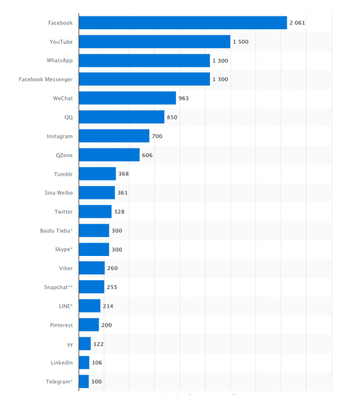 Global social network active users