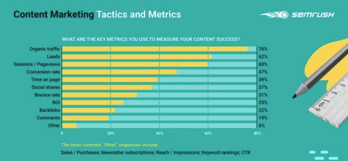Key metrics to measure content success