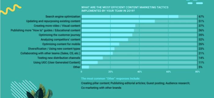 Most efficient content marketing tactics