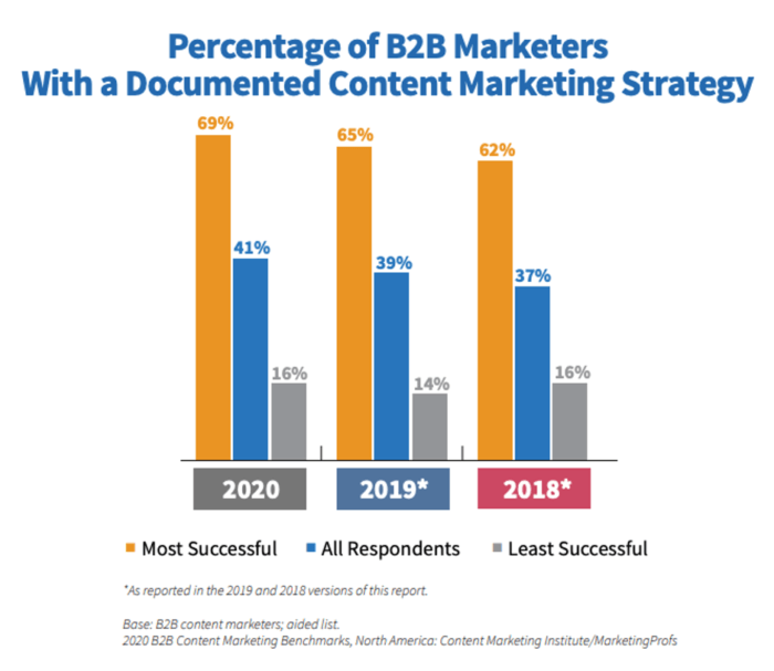 Essential content marketing statistics for 2020 | Smart Insights