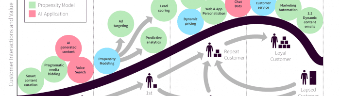 RACE-machine-learning-customer-lifecycle