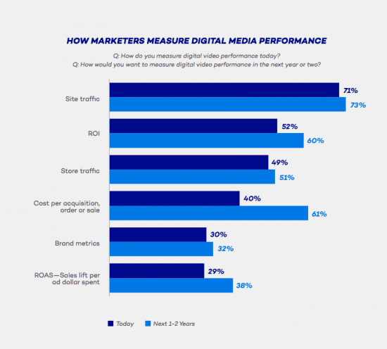 How marketers measure digital media performance