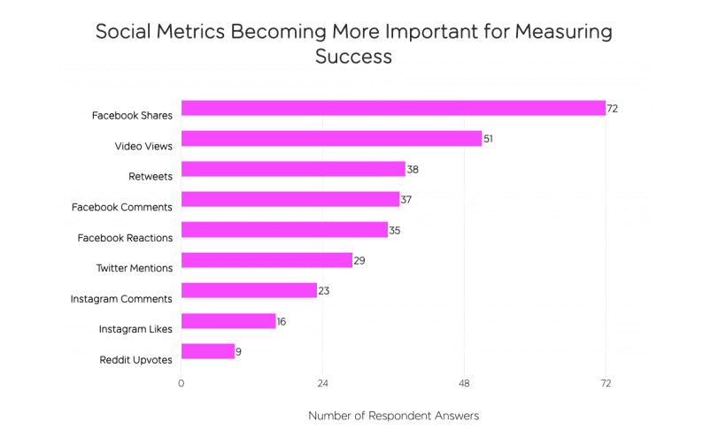Social metrics are becoming increasingly important for content
