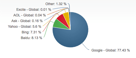 Search Engine Statistics 2017 Smart Insights