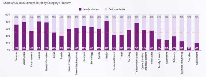 Share of UK total minutes online - desktop and mobile