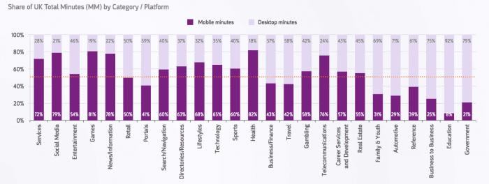 Share of UK total minutes online - desktop and mobile