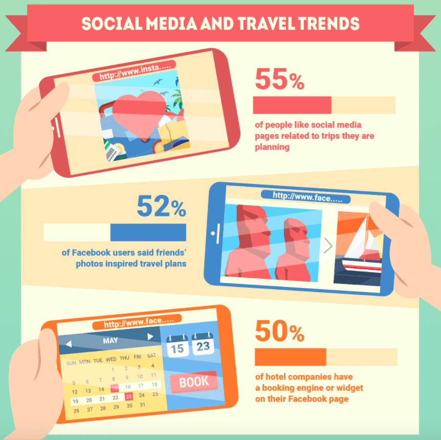 How Social Media And Mobile Technology Impact Travel Smart Insights