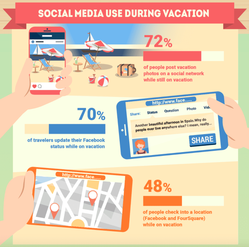 How Social Media and Mobile Technology Impact Travel | Smart Insights