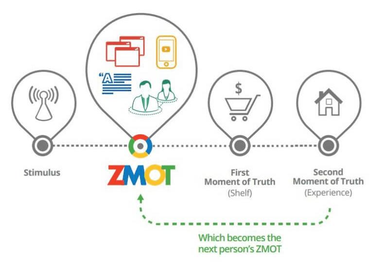 Zero Moment Of Truth Ebook