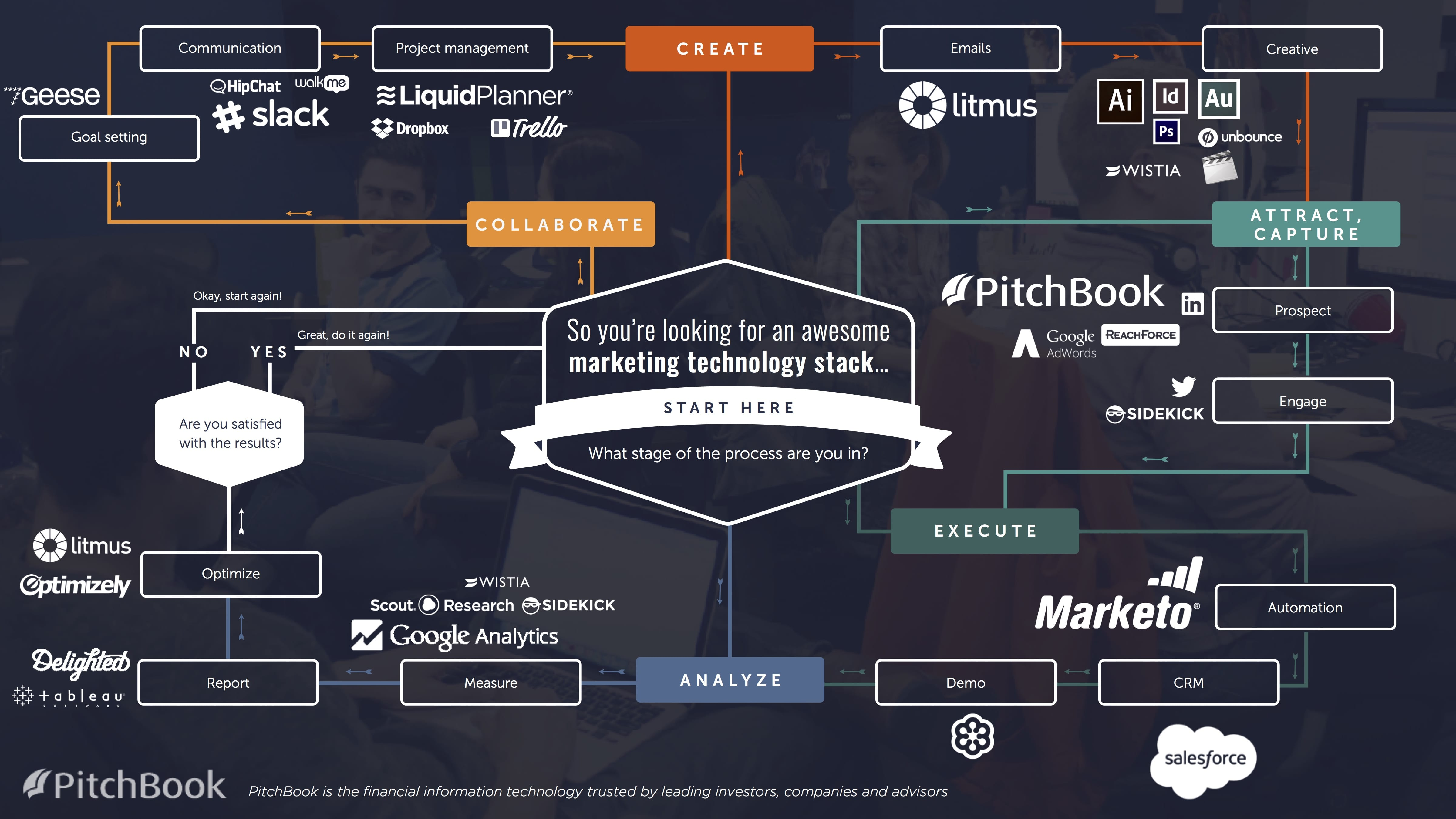 Marketing technology stack flow