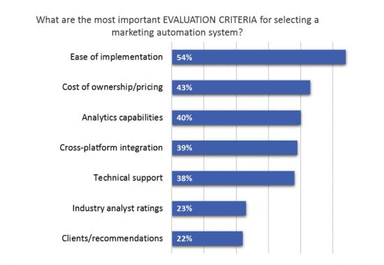 Evaluation criteria marketing automation