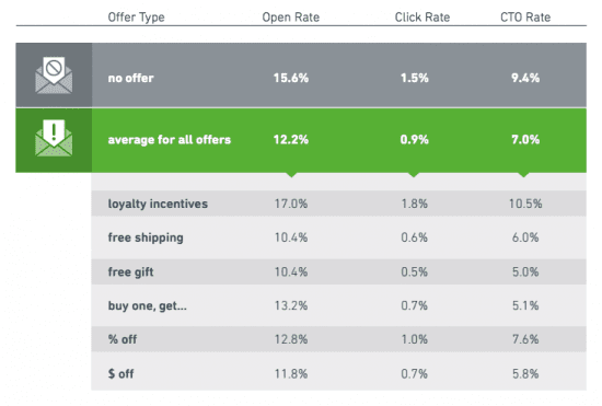 Performance of Offer Types in Email Subject Lines