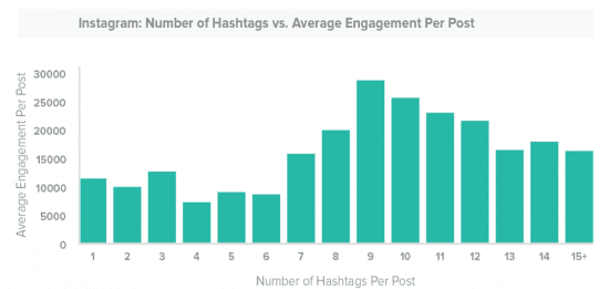 What's the ideal number of hashtags for Instagram captions