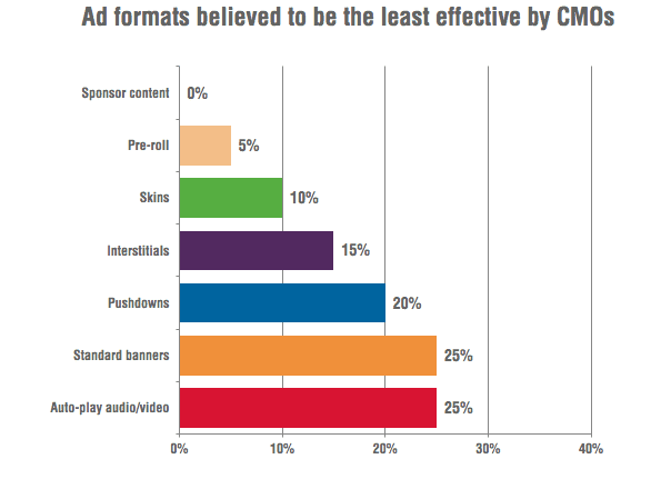 The least effective digital ad formats according to CMOs