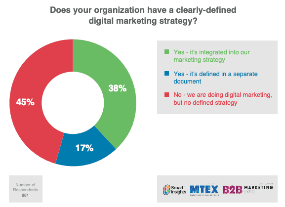 Does your organization have a clearly defined digital marketing strategy?