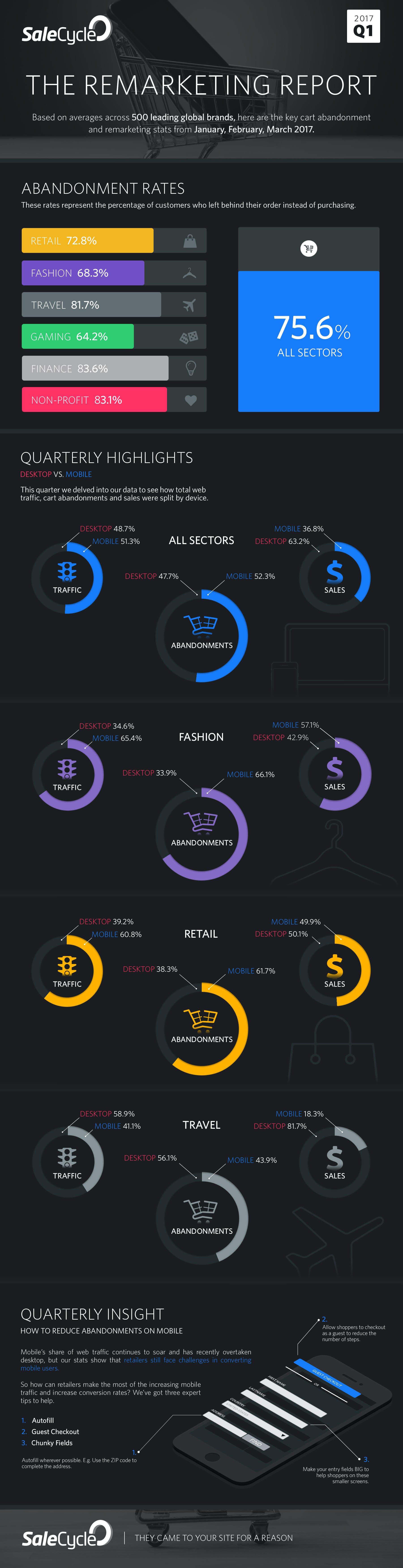 Mobile Marketing Statistics 2017 Smart Insights | Autos Post