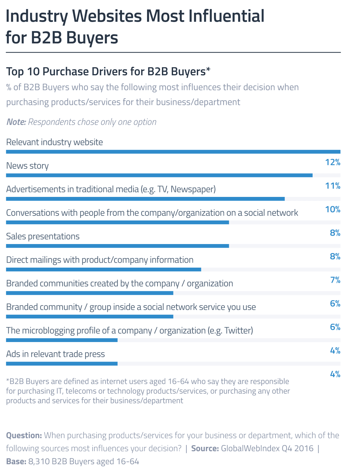 Which websites influence B2B Purchase decisions? | Smart