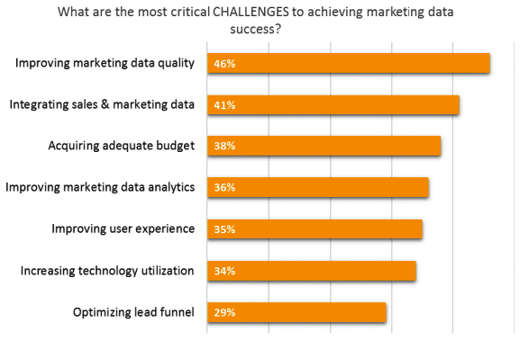 What are the most critical challenges to achieving marketing data success
