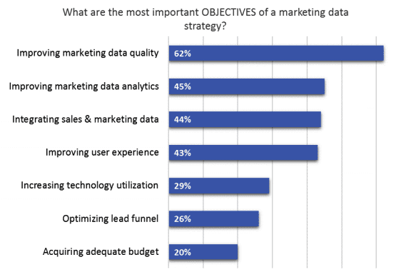 What are the most important objectives of a marketing data strategy
