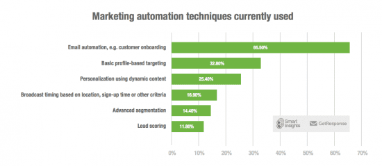 What are the most used Marketing Automation
