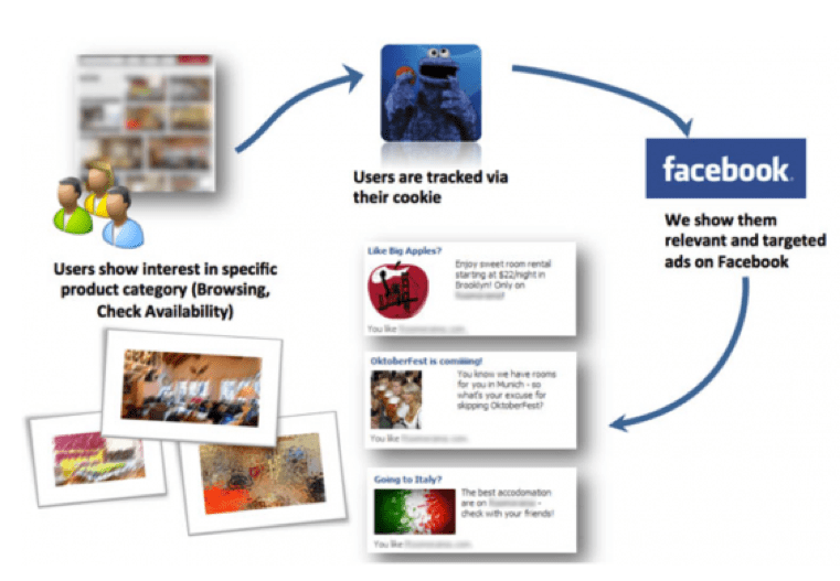 Three steps to harness the power of strategic targeting in Facebook
