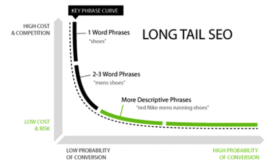 Why long-tail keywords bring in better conversions