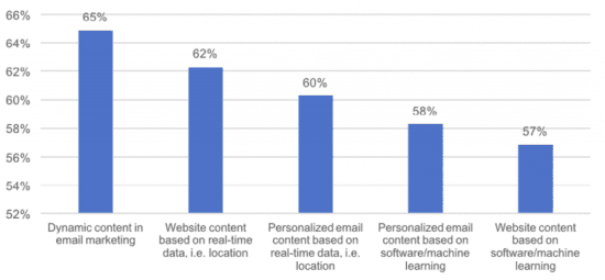 Email Personalization in 2017