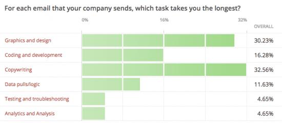 Email Tasks - July 2017
