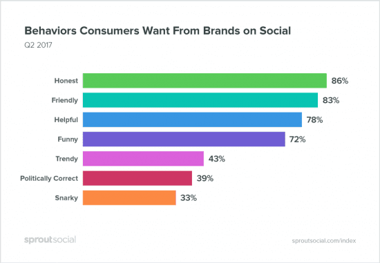 Graph showing what consumers want from brands on social media