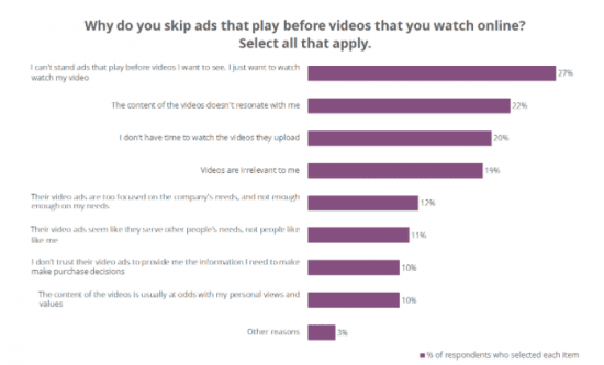 Why do people skip online video ads? | Smart Insights