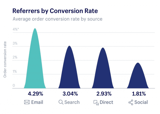 We Would Expect This Since Email Subscriber Lists Contain Customers And Some Prospects That Have A Higher Conversion Bear In Mind Rates