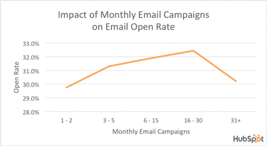 Open Rate By The Number Of Emails