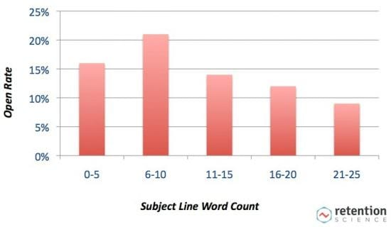 Open Rate By Word Count