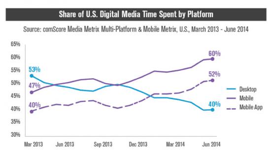 Digital media time