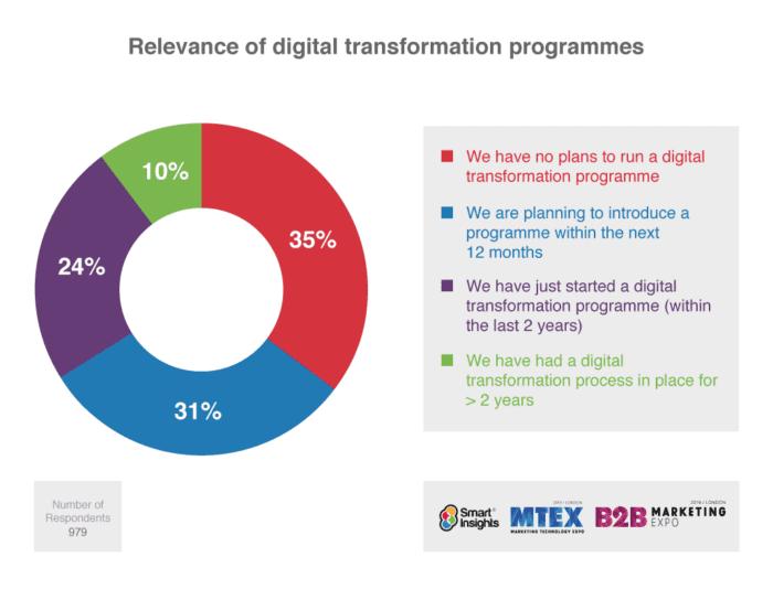 Relevance of digital transformation programmes