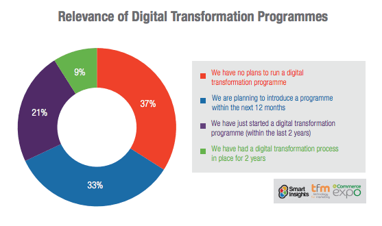 Popularity of Digital Transformation projects