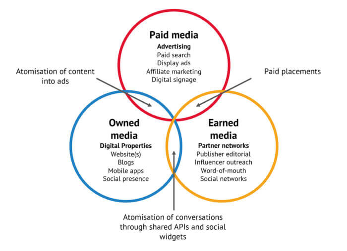 Types of paid owned and earned media