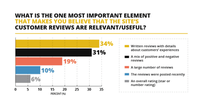 What makes you believe that the site's customer reviews are relevant and useful