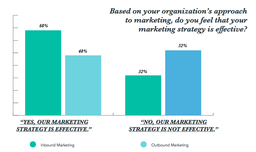 approaches to marketing effectiveness