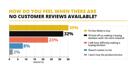 And 92% of consumers will hesitate to purchase a product or service if there are no customer reviews.
