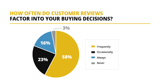 how often do consumer reviews factor into buying decisions
