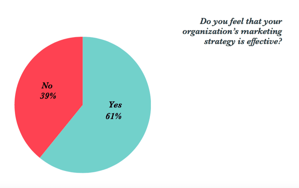 is your organization's marketing strategy effective