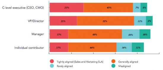 marketing-and-sales-alignment-by-seniority