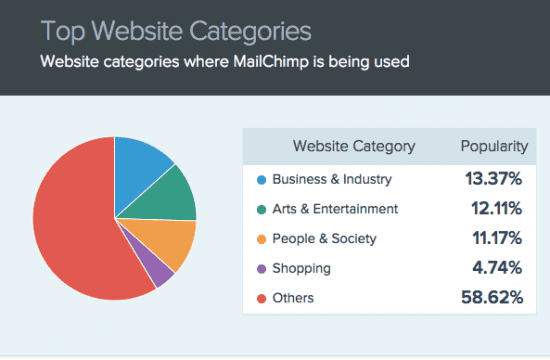 top websites using mailchimp